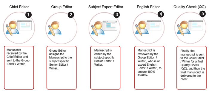 Method of writing an application