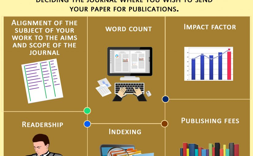 How does one figure out which journals to submit a paper to?