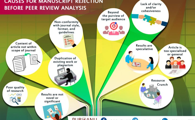 Causes for Manuscript Rejection Before Peer Review Analysis